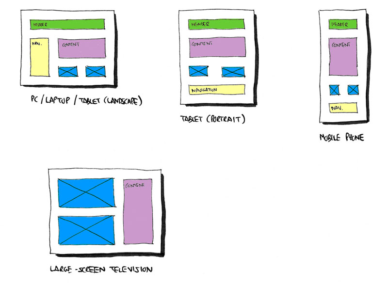 A responsive design may shuffle content around to make the most of different mobile device screen sizes